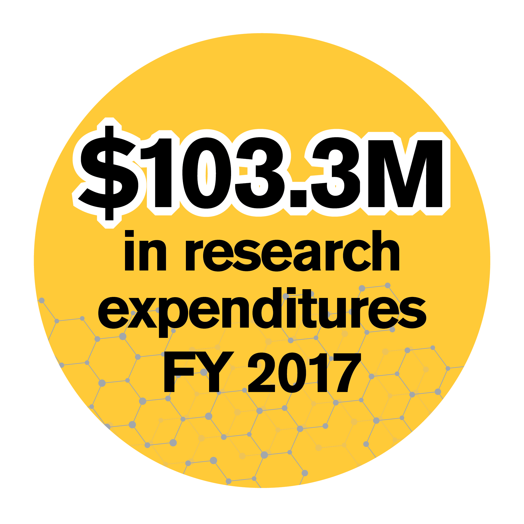 $103.3 Million in research expenditures FY 2017