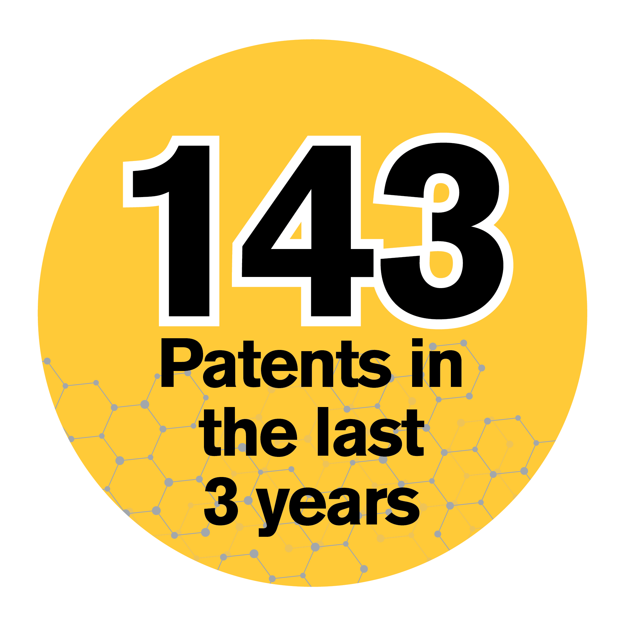 143 Patents in the last 3 years