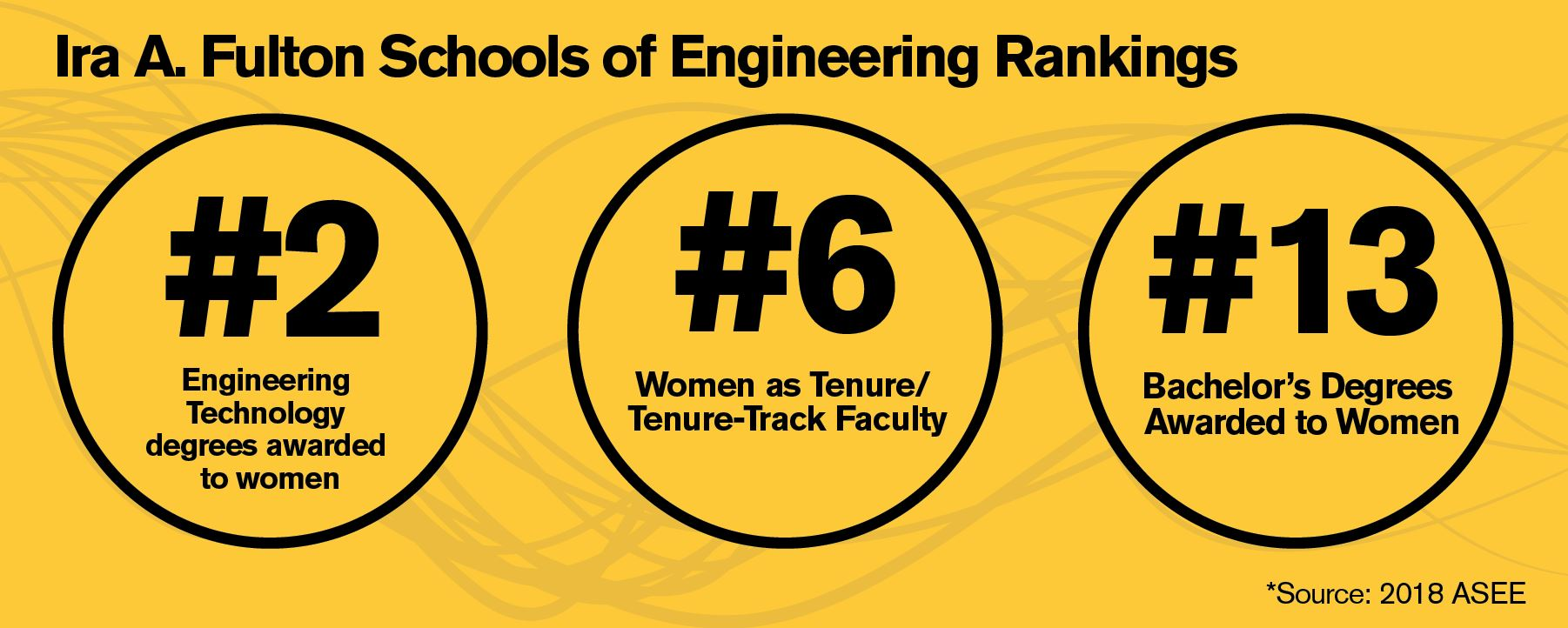 2018 ASEE rankings for women in engineering at ASU: 1. #2 in technology degrees awarded to women 2. #6 in women as tenured/tenure-track faculty and 3. #13 in bachelor's degrees awarded to women