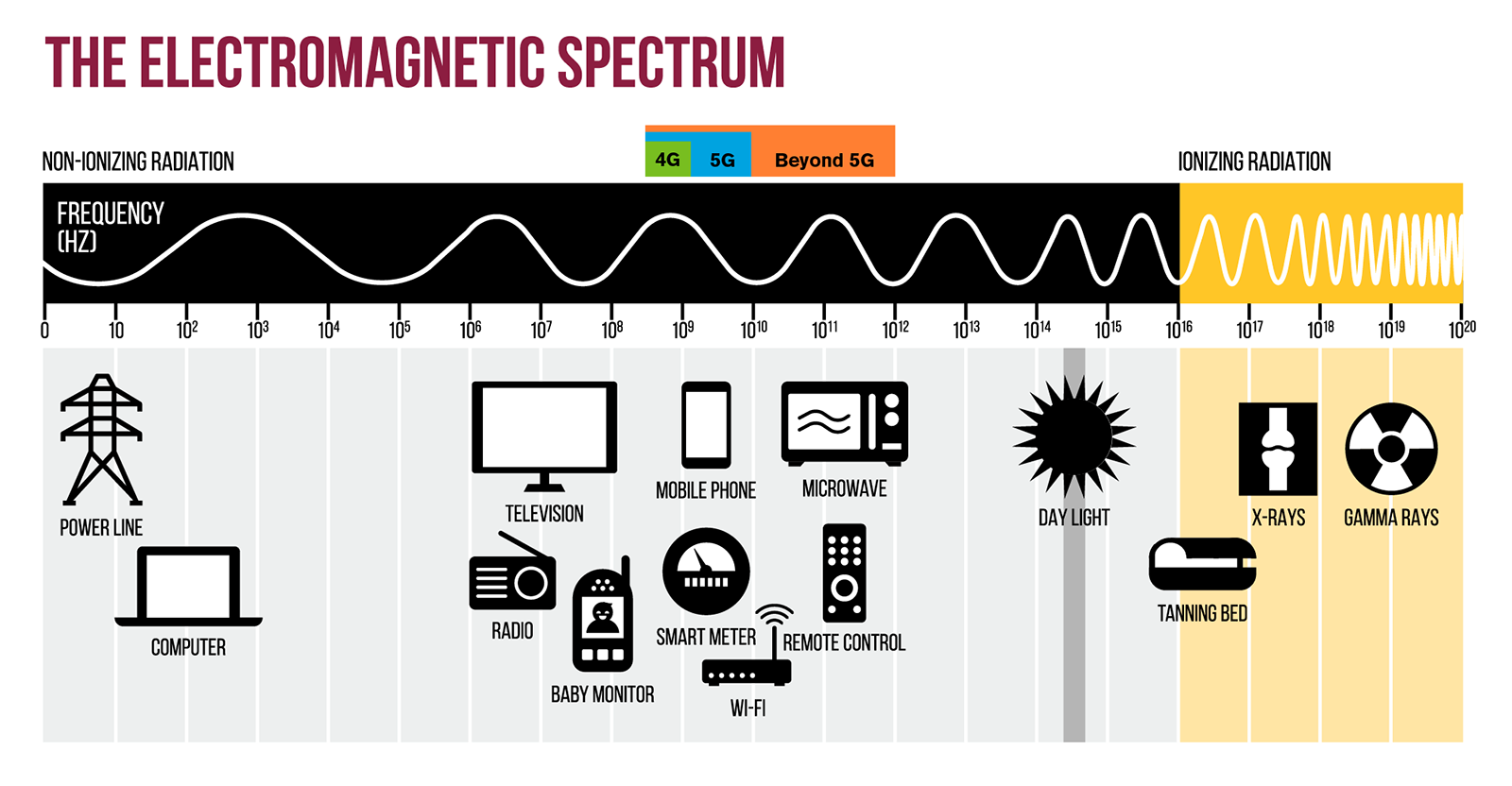 Electromagnetic spectrum diagram showing the frequencies of 4G, 5G and the future beyond 5G.